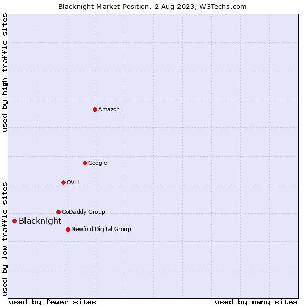 Market position of Blacknight