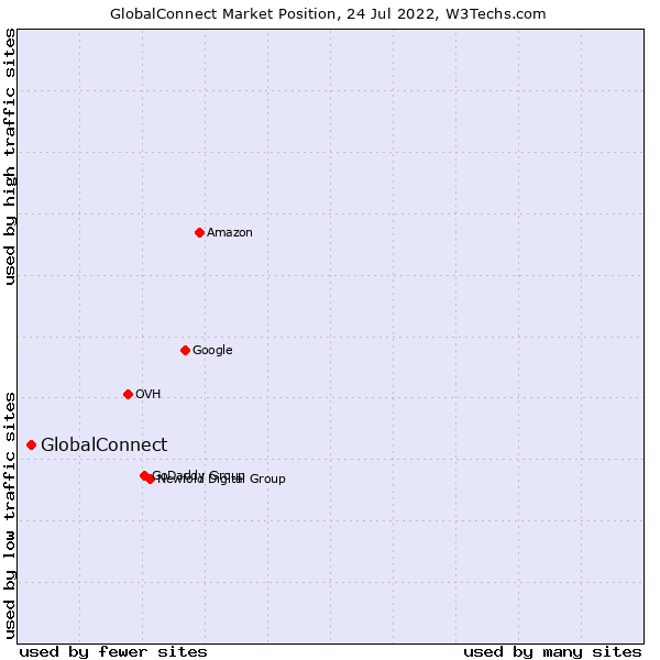 Market position of GlobalConnect