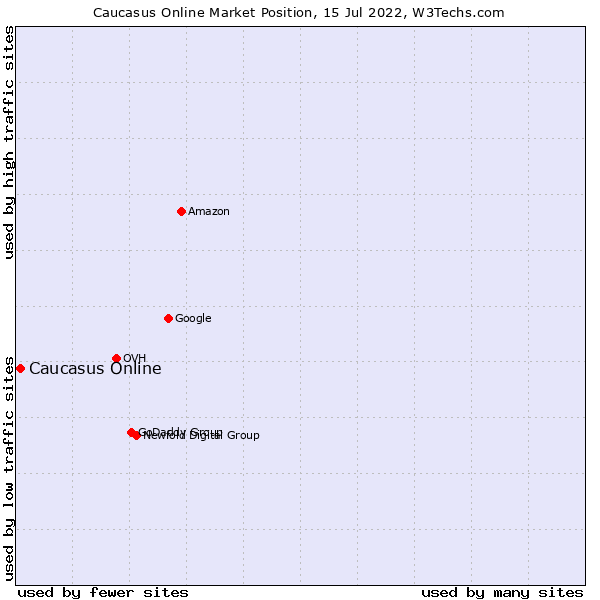 Market position of Caucasus Online