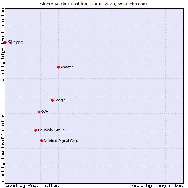 Market position of CDK Global