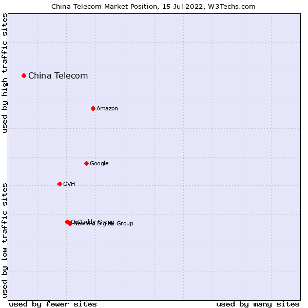 Market position of China Telecom