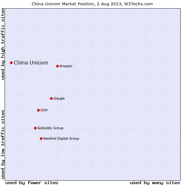 Market position of China Unicom