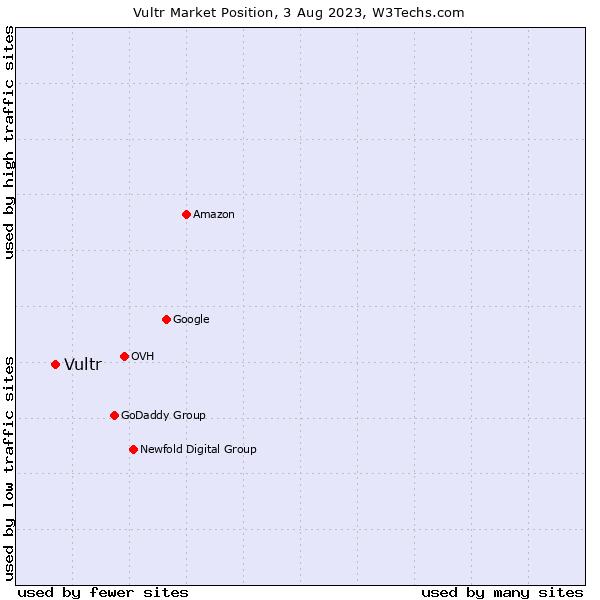 Market position of Choopa