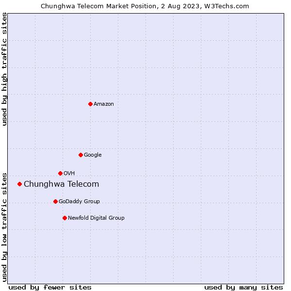 Market position of Chunghwa Telecom