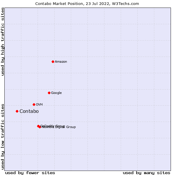 Market position of Contabo