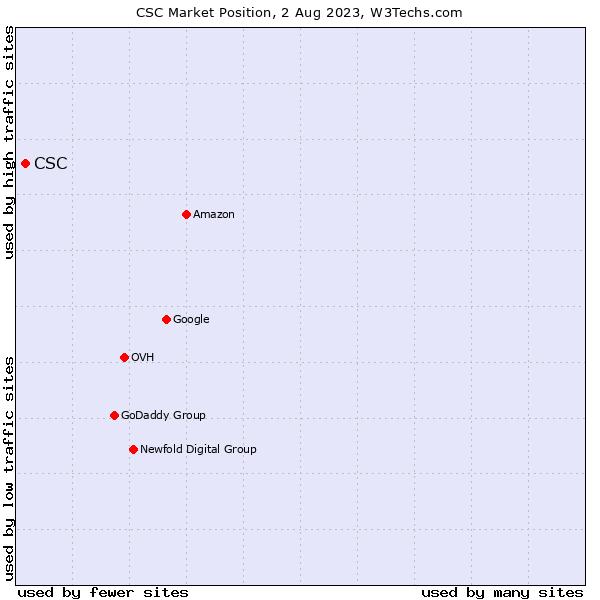 Market position of CSC
