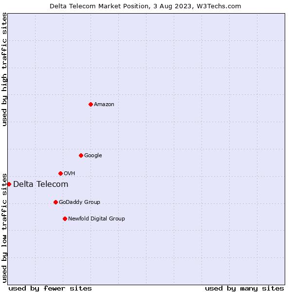 Market position of Delta Telecom