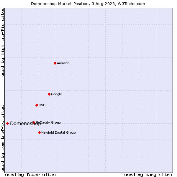 Market position of Domeneshop