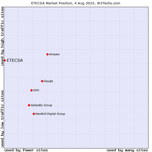 Market position of ETECSA