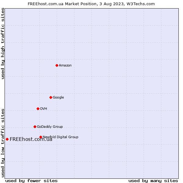 Market position of FREEhost.com.ua