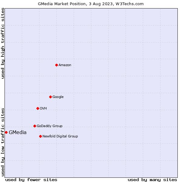 Market position of GMedia
