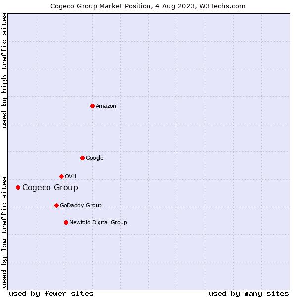 Market position of Cogeco Group