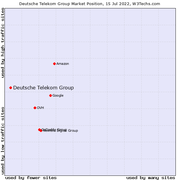 Market position of Deutsche Telekom Group