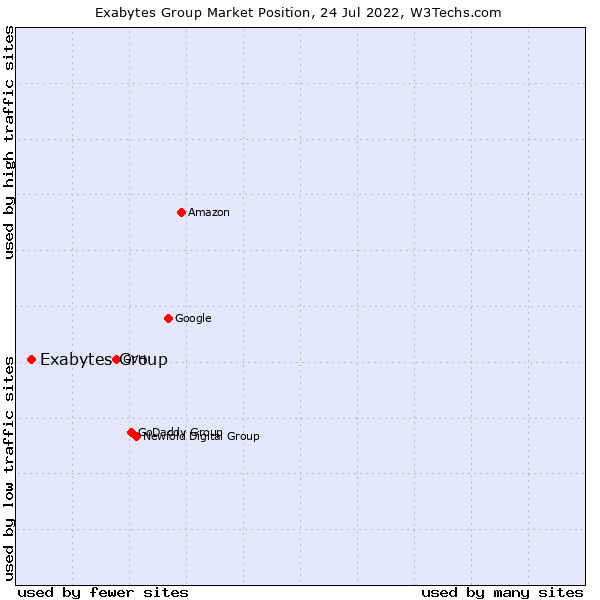 Market position of Exabytes Group