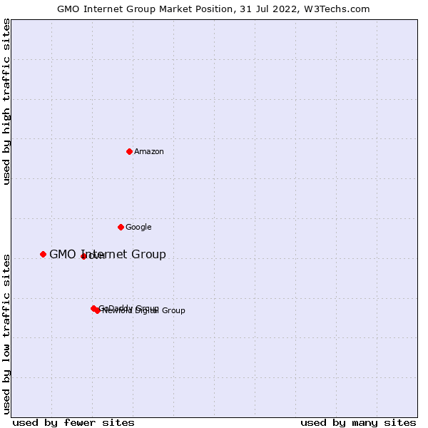 Market position of GMO Internet Group