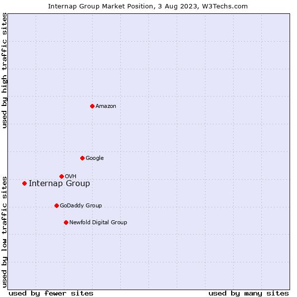 Market position of Internap Group