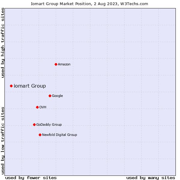 Market position of iomart Group
