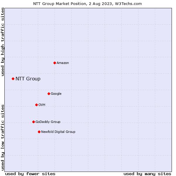 Market position of NTT Group