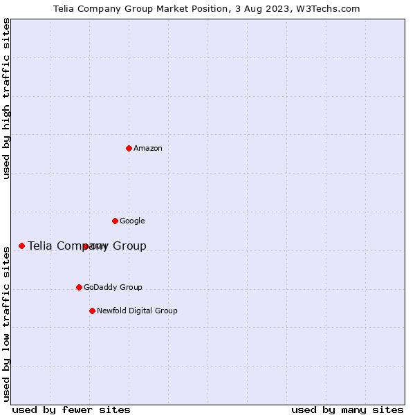 Market position of Telia Company Group