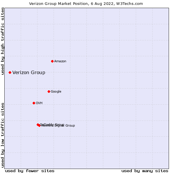 Market position of Verizon Group