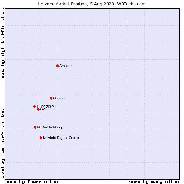 Market position of Hetzner