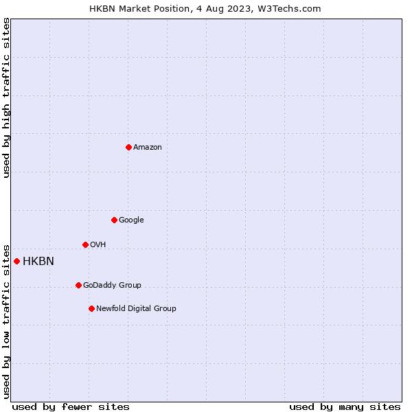 Market position of HKBN