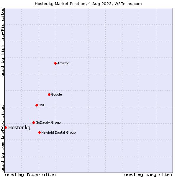 Market position of Hoster.kg