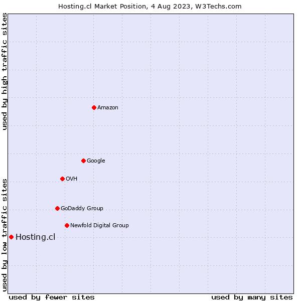 Market position of Hosting.cl