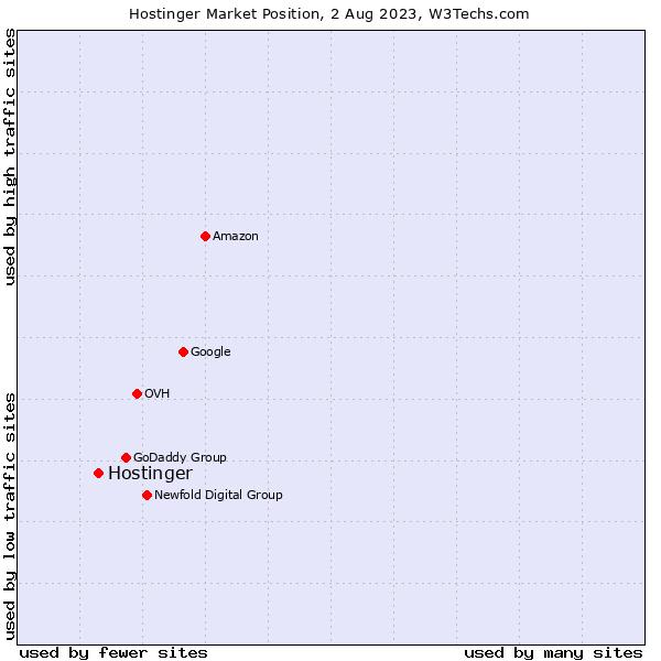Market position of Hostinger