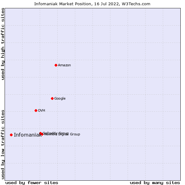 Market position of Infomaniak