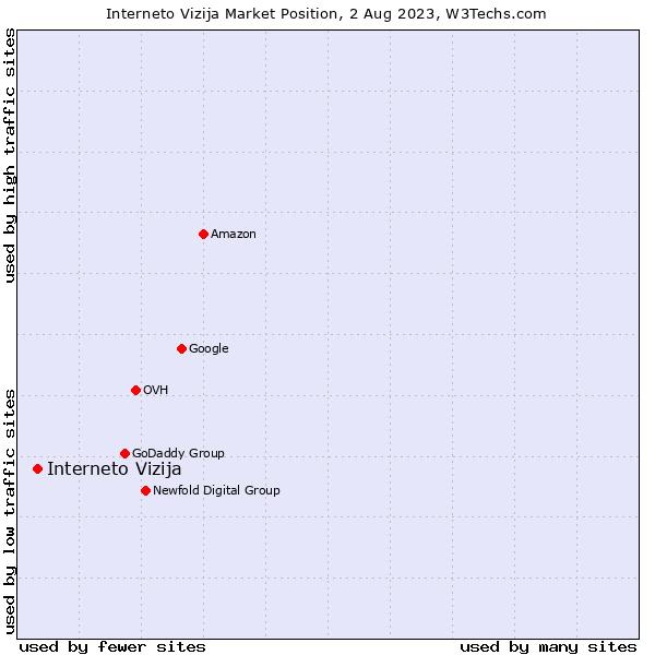 Market position of Interneto Vizija