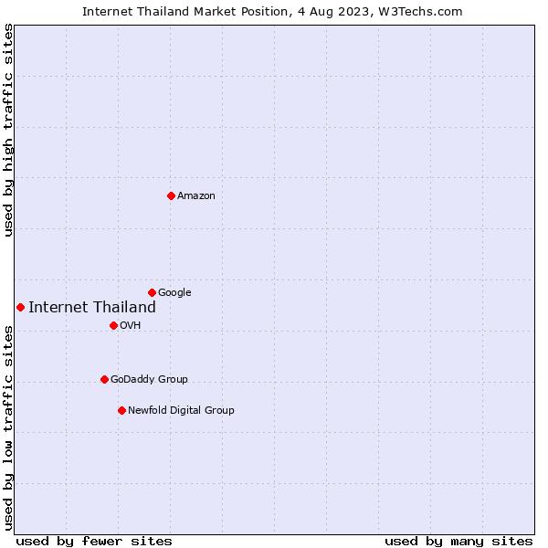 Market position of Internet Thailand