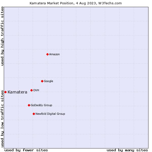 Market position of Kamatera