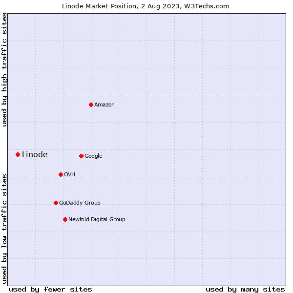 Market position of Linode