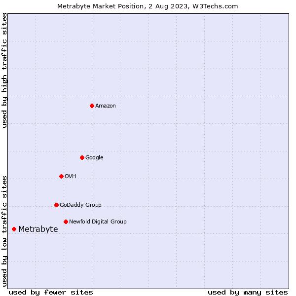Market position of Metrabyte