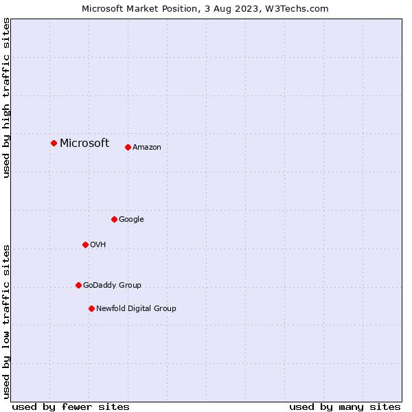 Market position of Microsoft