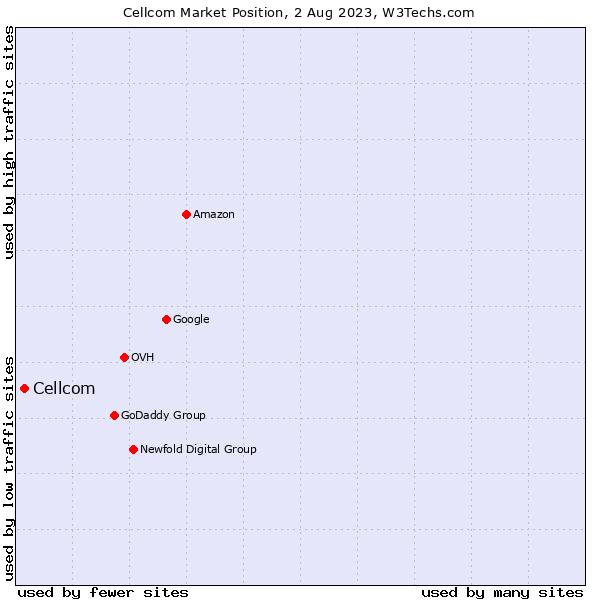 Market position of Cellcom
