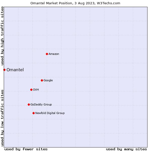 Market position of Omantel