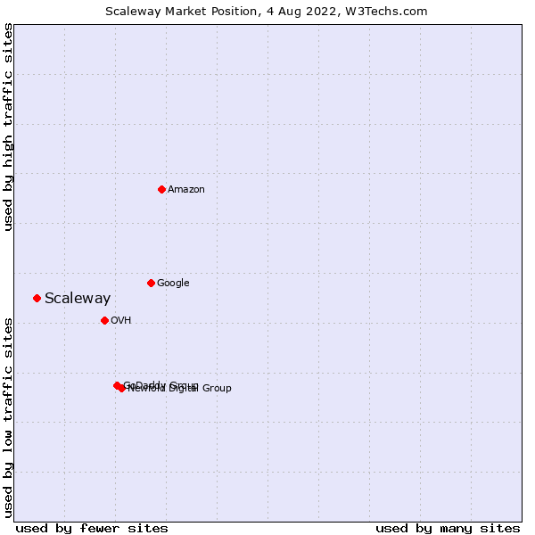 Market position of Scaleway