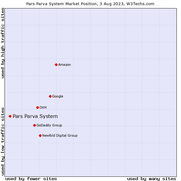 Market position of Pars Parva System
