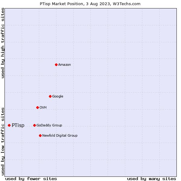 Market position of PTisp
