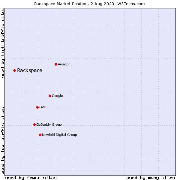 Market position of Rackspace