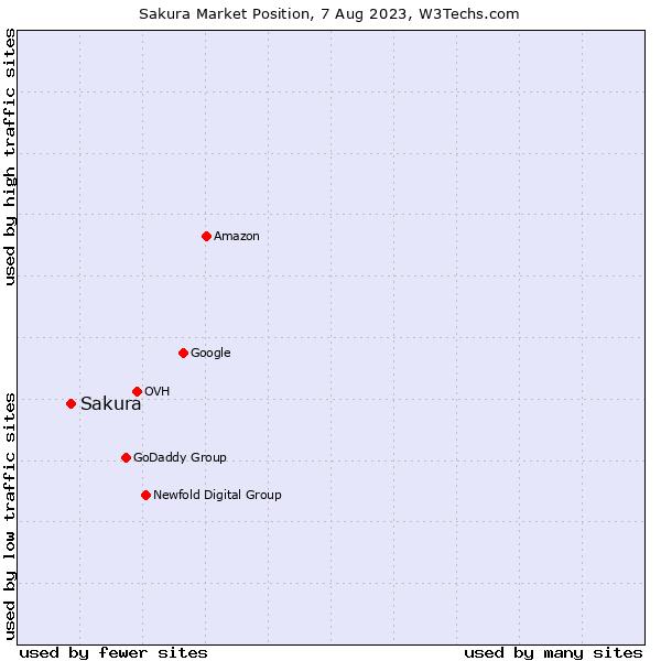 Market position of Sakura
