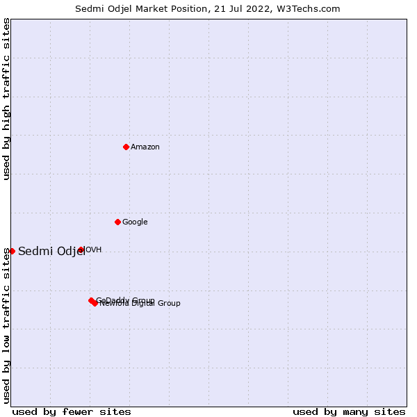 Market position of Sedmi Odjel
