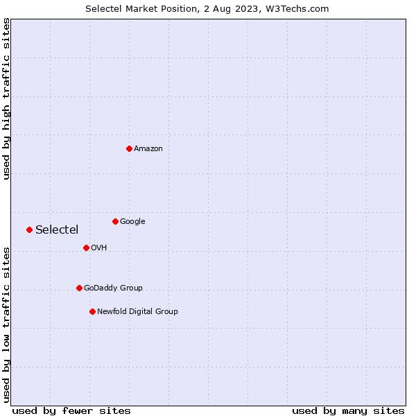 Market position of Selectel