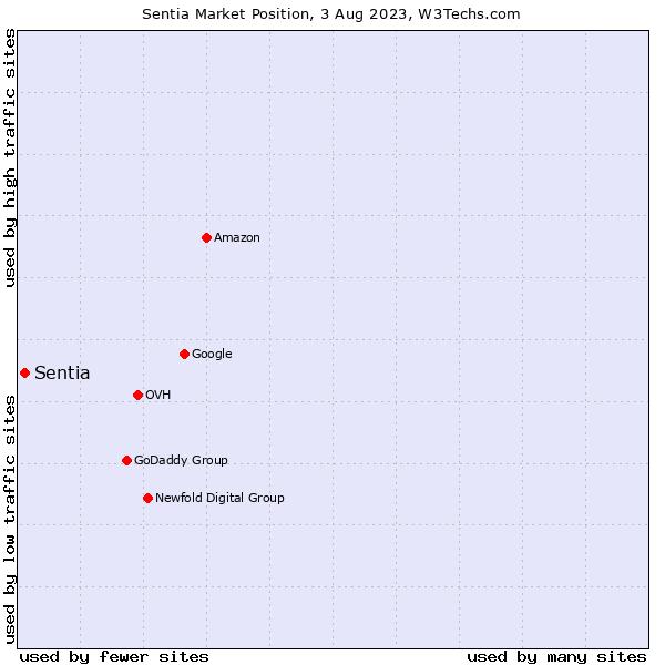 Market position of Sentia