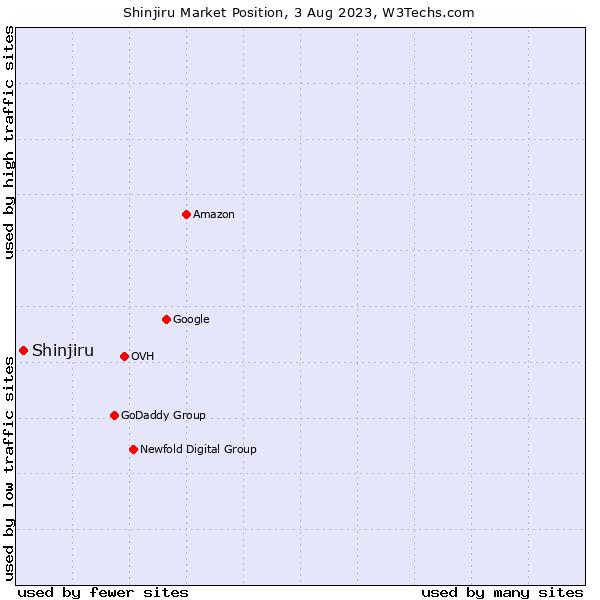Market position of Shinjiru
