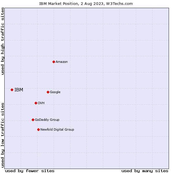 Market position of IBM