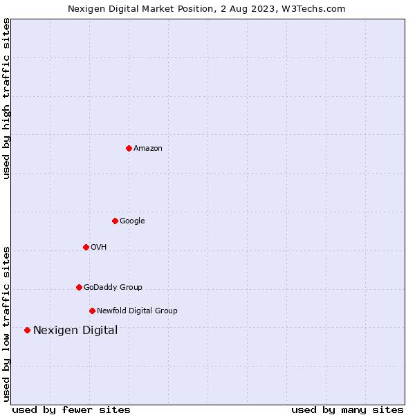Market position of VentraIP