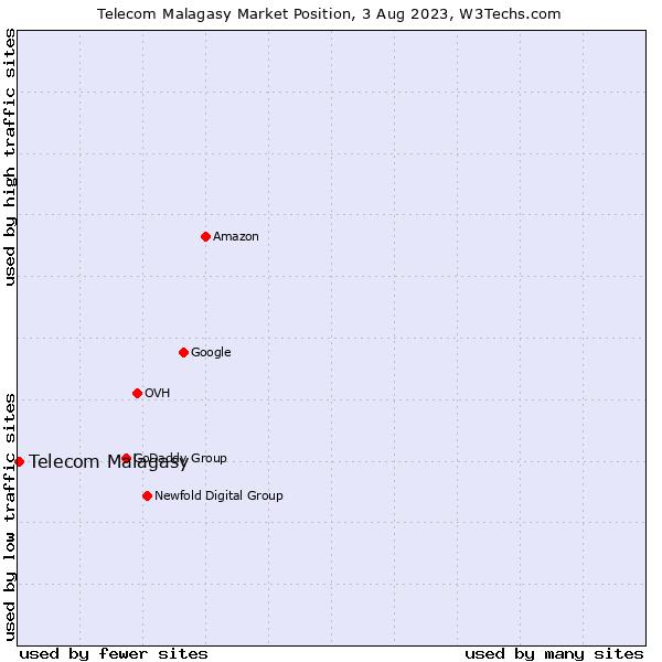 Market position of Telecom Malagasy